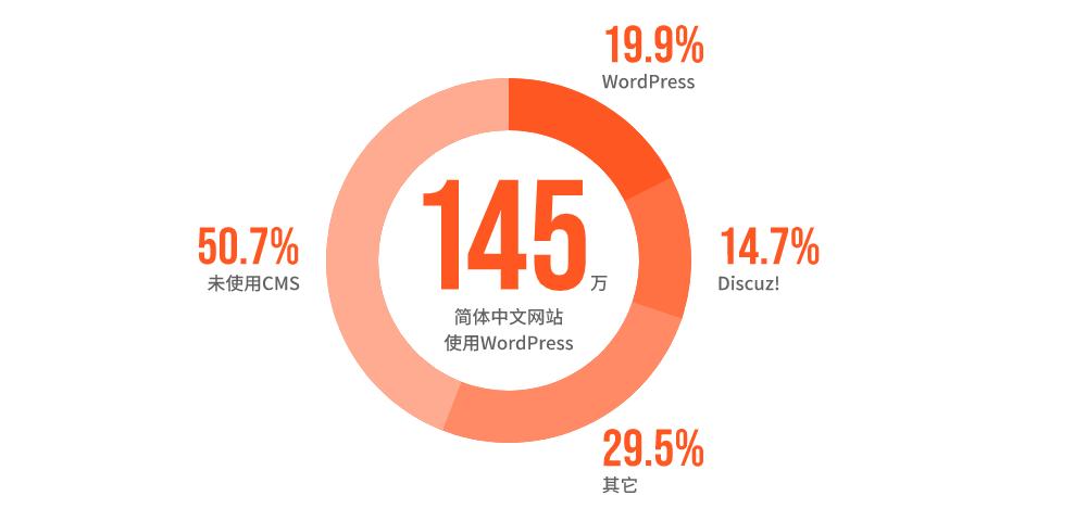 CardUi第1次WordPress中国市场调查报告